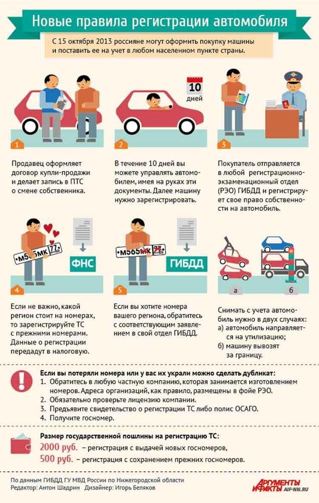 Правила постановки автомобиля на учет в ГИБДД