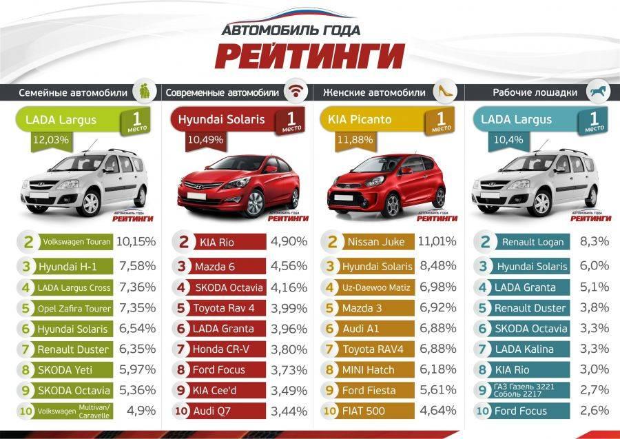 Рейтинг лучших европейских автомобилей 2021 года