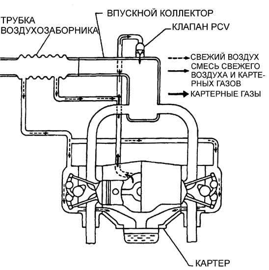 Как проверить вентиляцию картерных газов