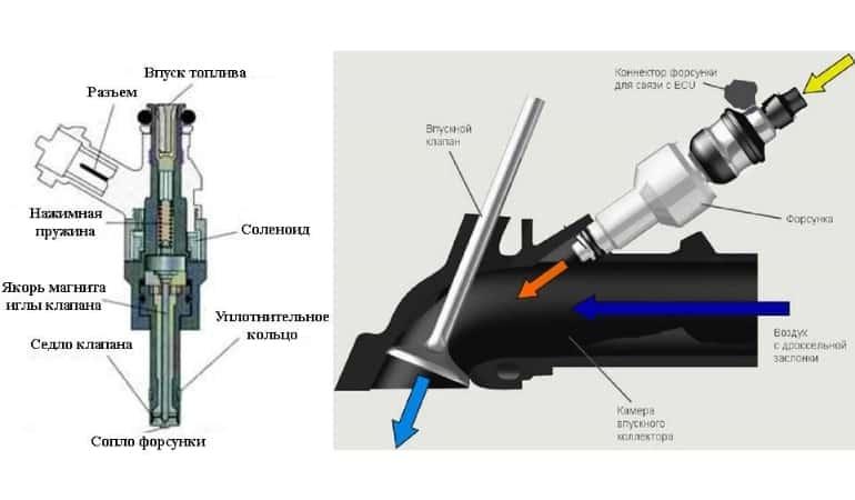 Принцип работы инжектора на автомобилях