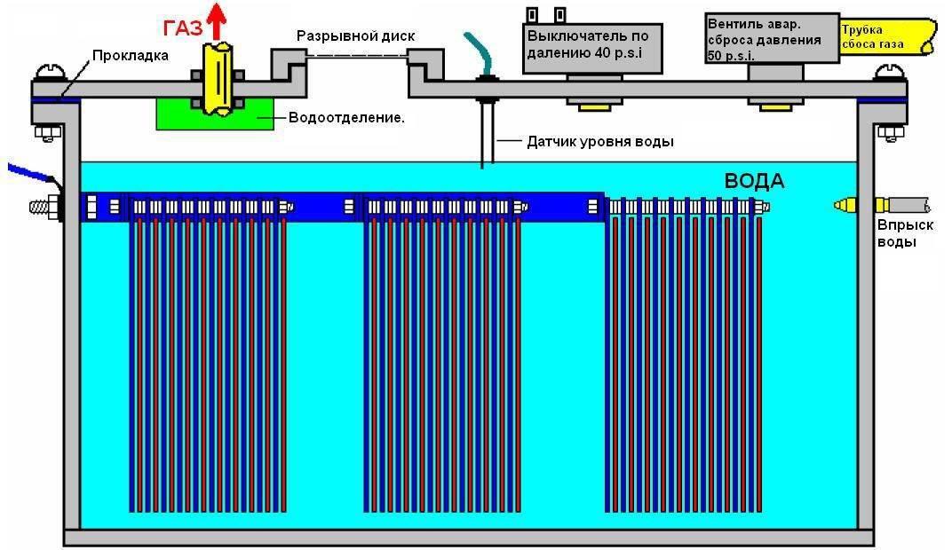 Водородные двигатели: принцип работы машин на водородном топливе, плюсы и минусы