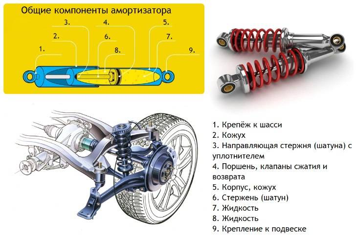 Схема ходовой части автомобиля - ptbnn.ru