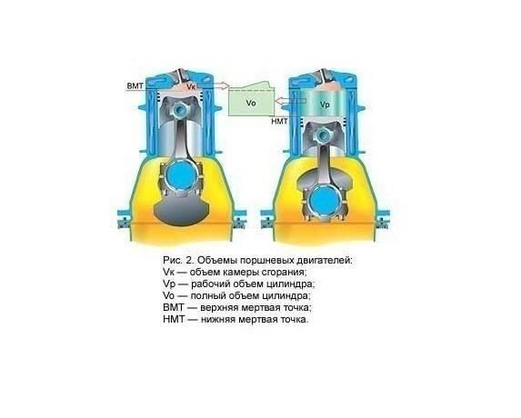 Как определить рабочий объем двигателя