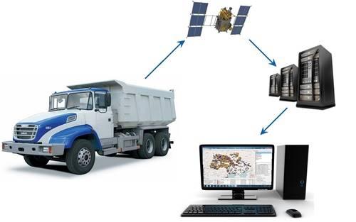 Glonass / gps monitoring