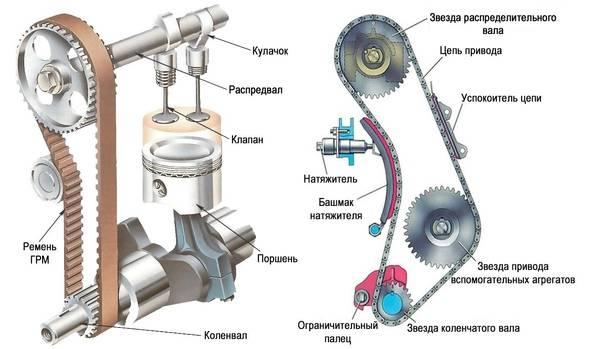 Как правильно натянуть ремень грм на 8 и 16 клапанных автомобилях ваз