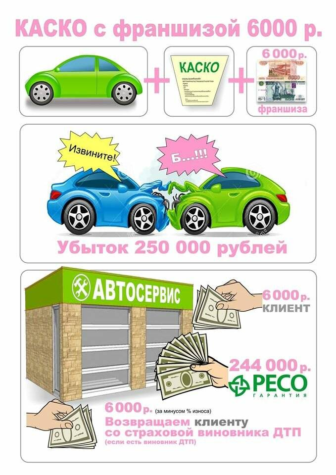 Франшиза по каско в страховании: что это такое простыми словами, как работает, плюсы и минусы, а также что означает франшиза 15000 и 30000 руб.