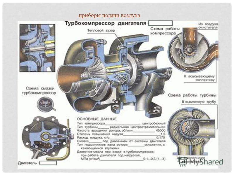 Советы на тему, как проверить работу турбины на дизельном двигателе самостоятельно