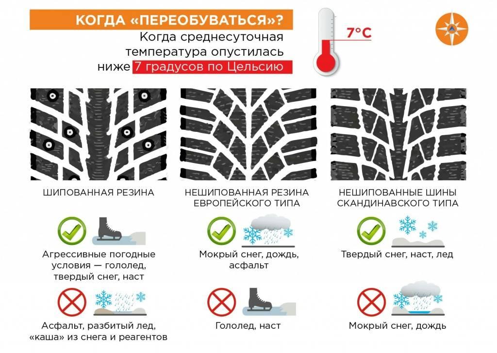 Важно знать, когда переобувать зимнюю резину на своем автомобиле - 1rre