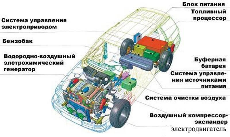Антэл-1 и антэл-2: первые российские водородомобили