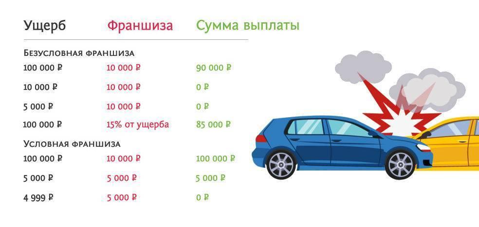 Франшиза при страховании автомобиля – о чем должен знать клиент?