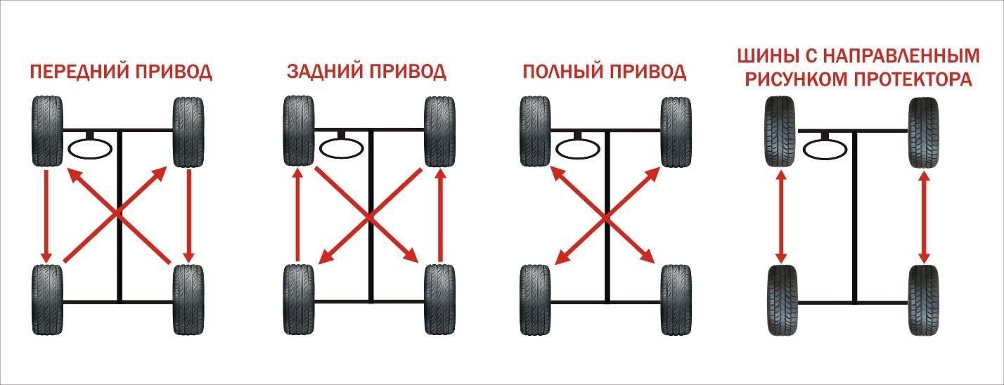 Какой кроссовер лучше насамом деле: сполным приводом или передним?— журнал зарулем