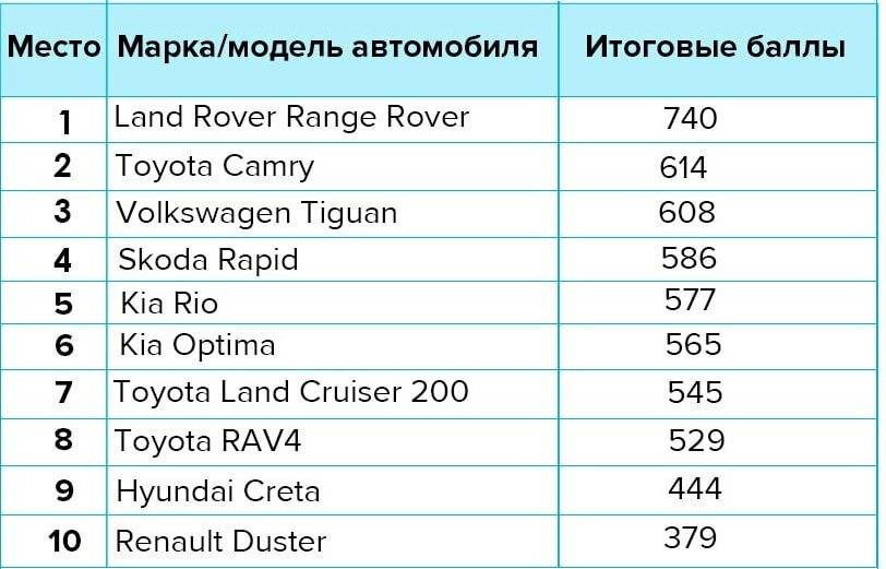 Топ-10 машин с лучшей защитой от угона