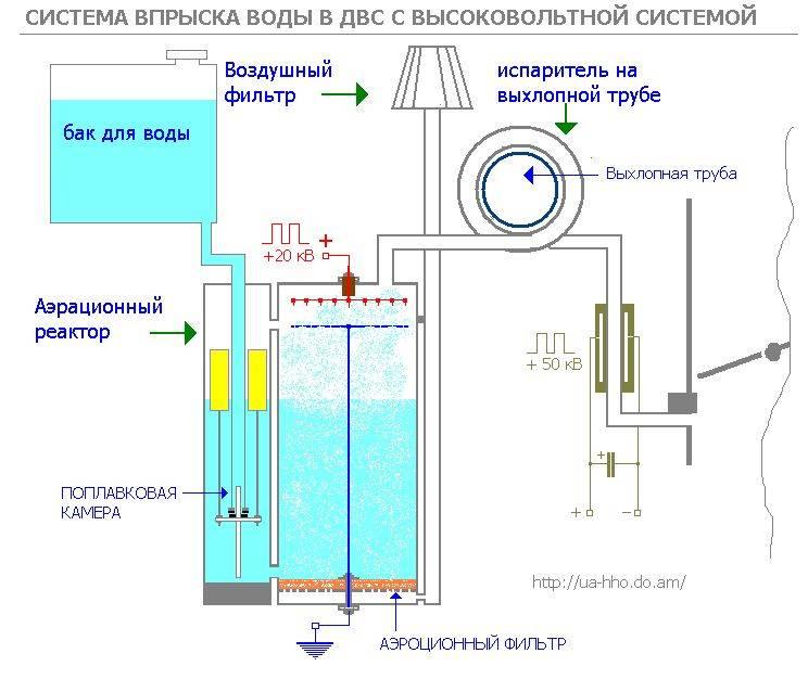 Водородные генераторы для автомобиля своими руками: чертежи, схемы и руководство