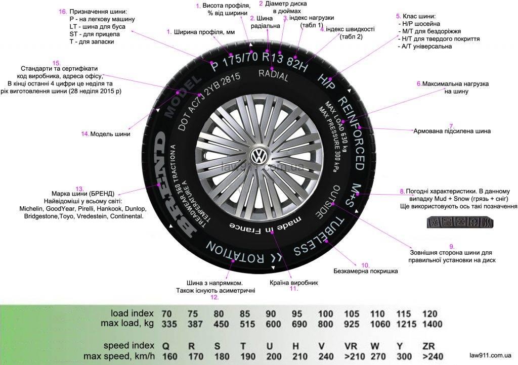 Маркировка шин – расшифровываем надписи на шинах