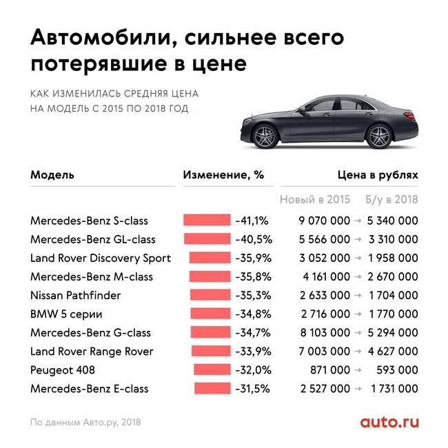 Популярные марки и модели премиальных авто на российской вторичке