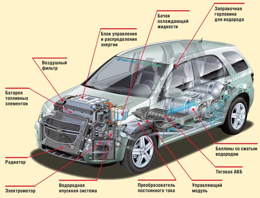 Водородный двигатель принцип работы