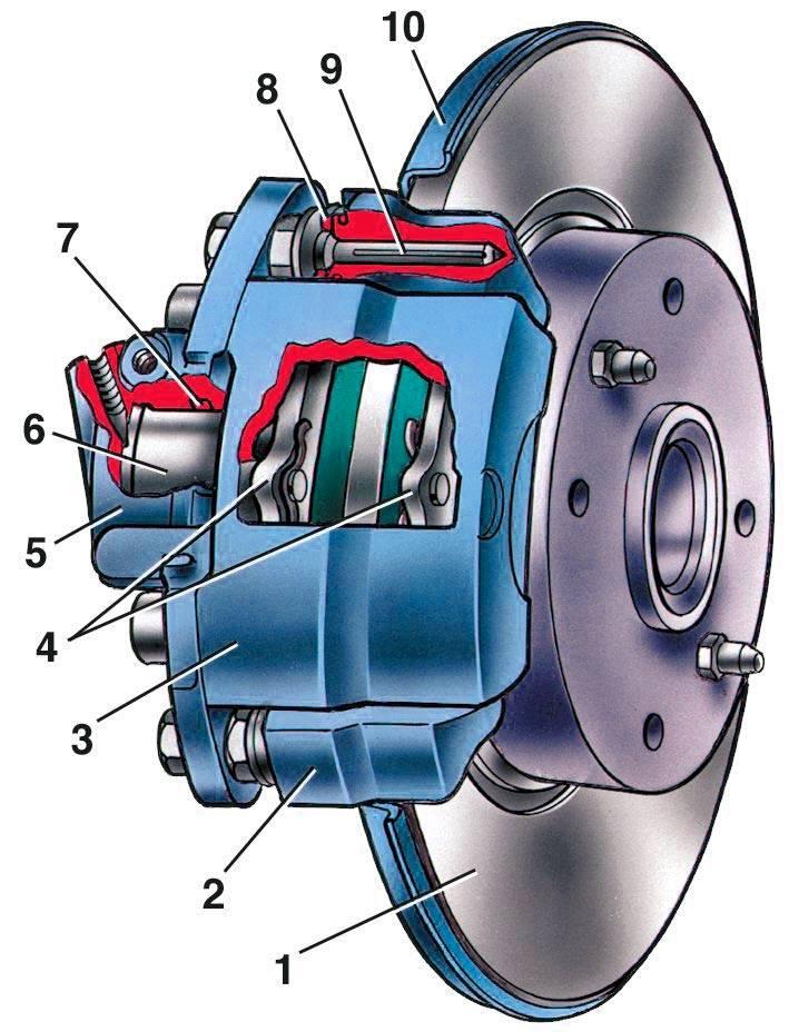 Тормозная система автомобиля — ремонт или замена
