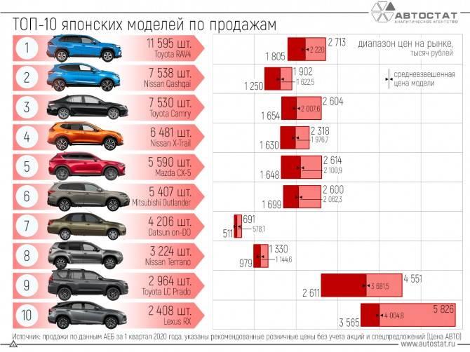 Эксперты выяснили, на каких машинах ездят россияне