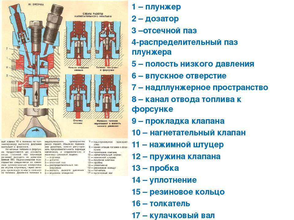Что такое плунжерный насос, его характеристики и как работает