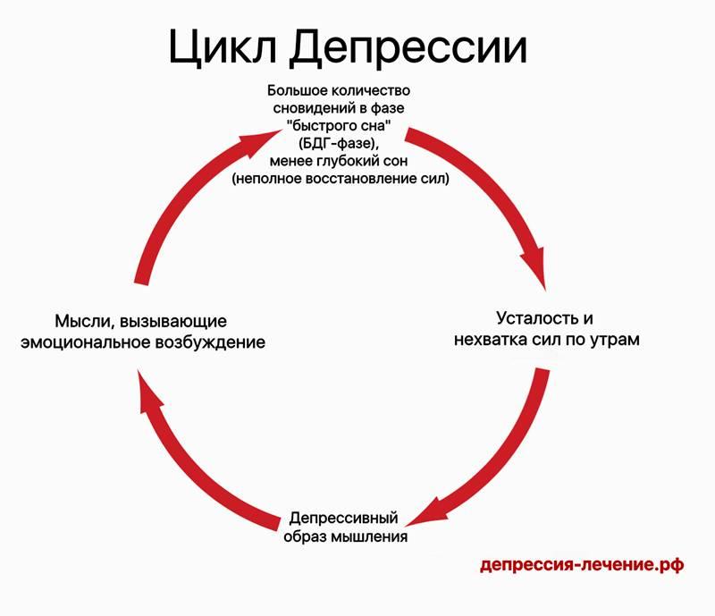 ???? 5 стадий депрессии в психиатрии: симтомы, диагностика, ???? лечение, профилактика ???? - клиника israclinic