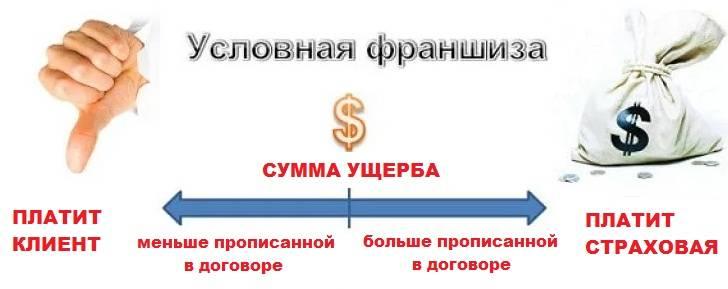 Каско с франшизой — что это такое и какие есть плюсы и минусы? как правильно составить заявление в банк на каско с франшизой?