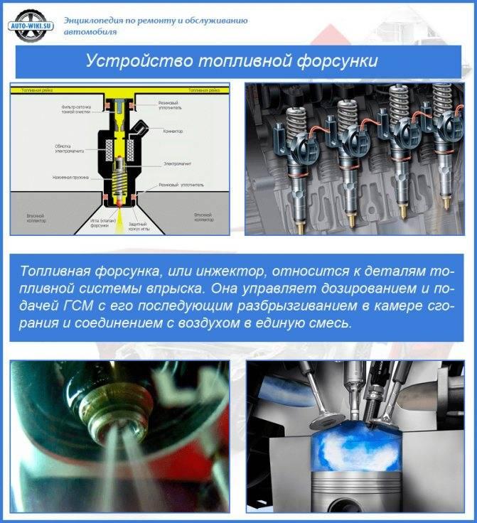 Что такое инжектор, зачем он нужен и как устроен?