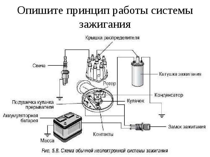 Система зажигания:описание,принцип работы,устройство,фото,видео.