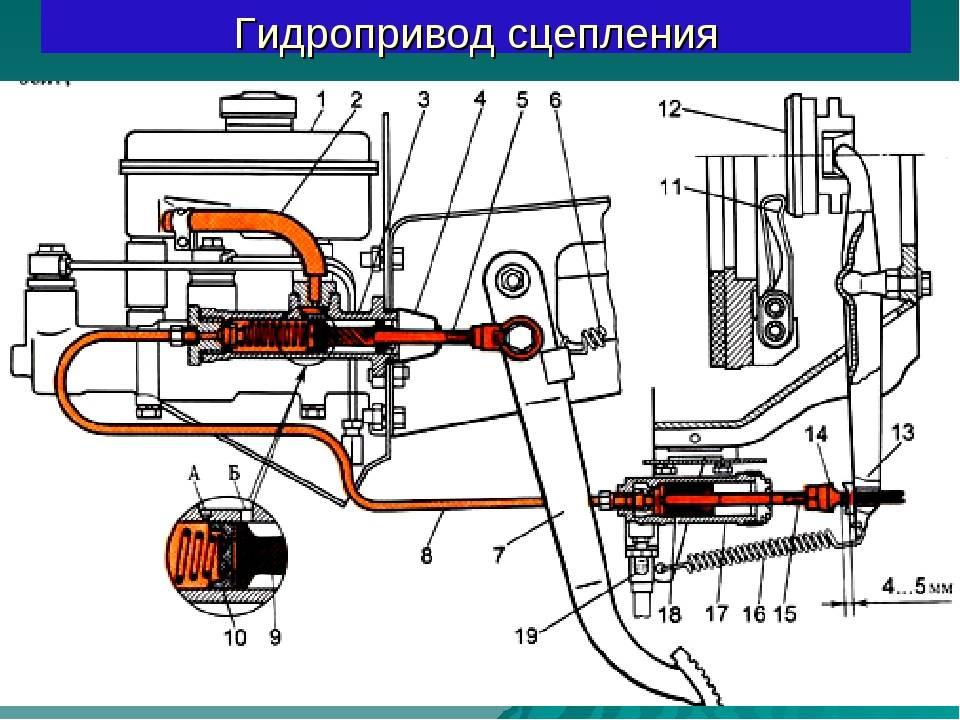 Как правильно прокачать сцепление: прокачка сцепления своими руками без посторонней помощи — auto-self.ru