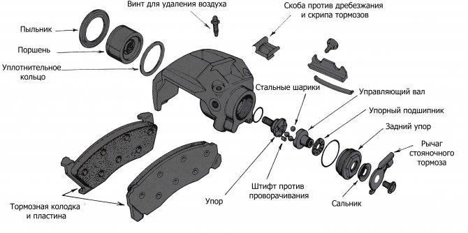 Задний тормозной суппорт: устройство, принцип работы и схема