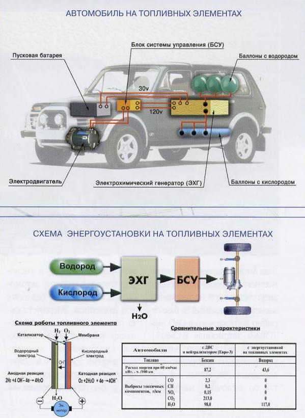 Водородный двигатель: устройство и принцип работы   мой внедорожник