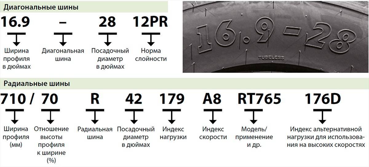 Маркировка шин и расшифровка обозначения на покрышках