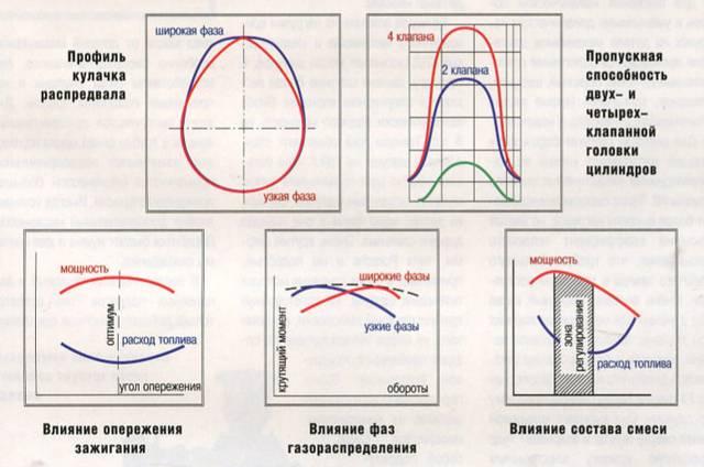 Происхождение лошадок: как правильно форсировать атмосферный мотор