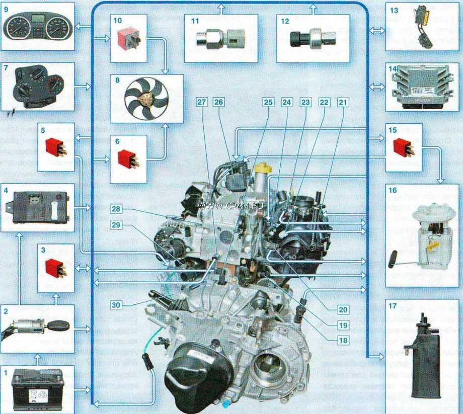 Ресурс двигателей рено логан объемом 1.4 и 1.6 литра – его величина и способы продления
