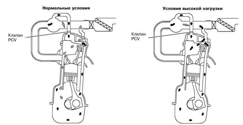 Система управляемой вентиляции картера (pcv)