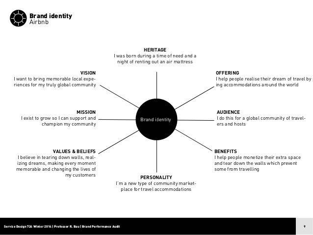Идентификация бренда: (5) ценных советов для вас!