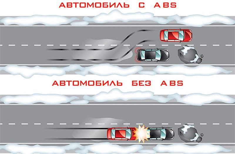 Абс и «контроль тяги» на зимней дороге: друзья или не совсем – авто новости