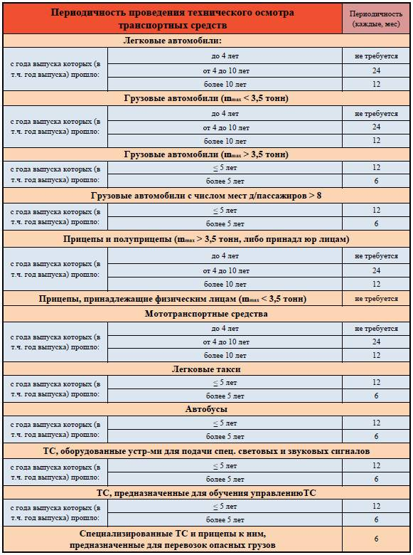 Как пройти техосмотр. когда проходить техосмотр :: businessman.ru
