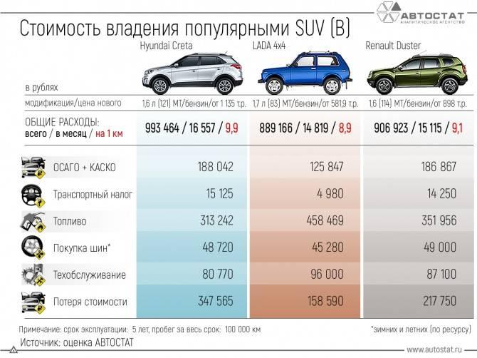 Калькулятор расхода топлива автомобиля на 100 км. ка посчитать: формула