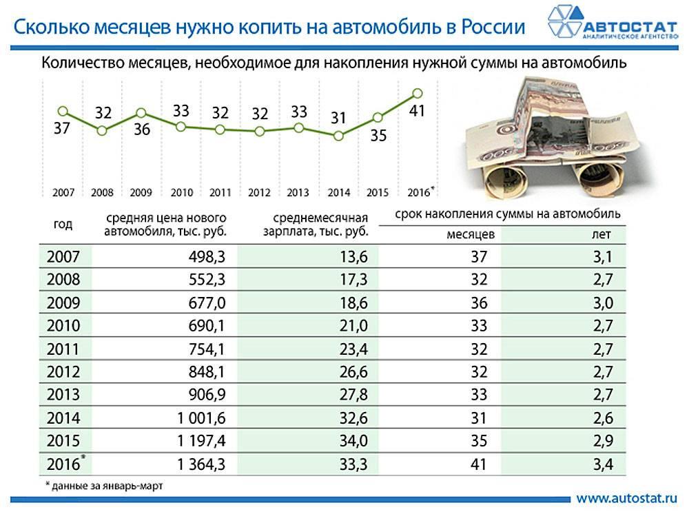 В России из-за коронавируса вырастут цены на автомобили