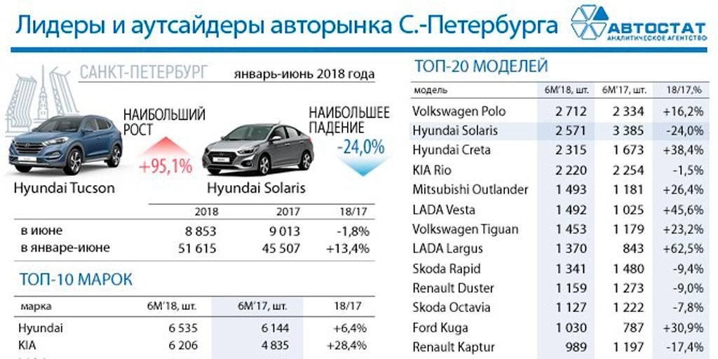 Renault Logan стал самым популярным автомобилем на вторичном рынке в июне