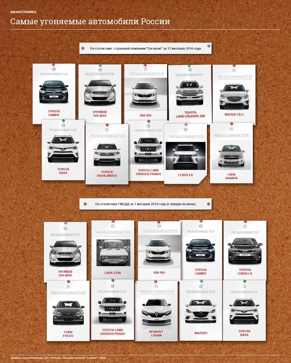 Названы самые угоняемые автомобили в России