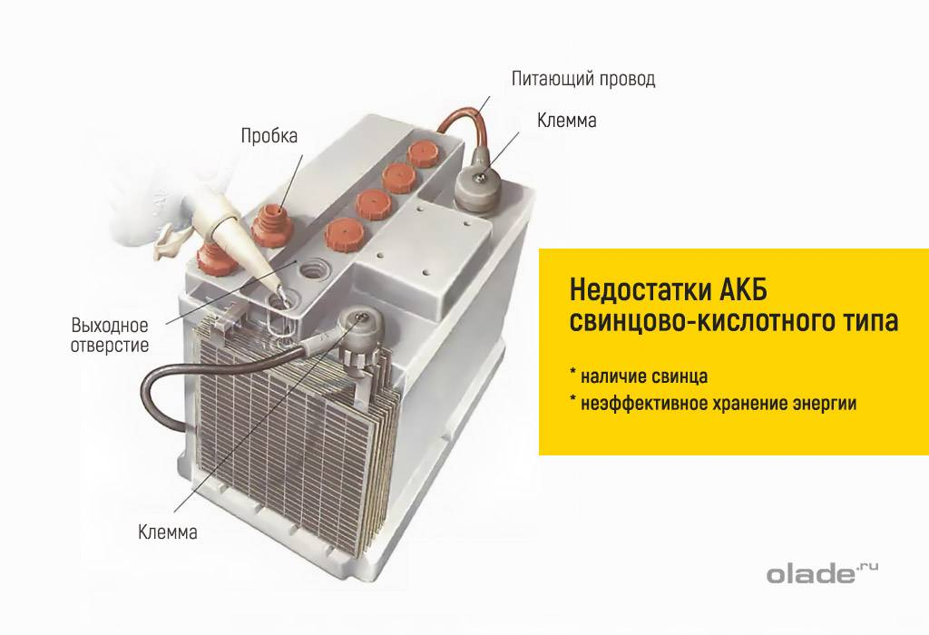 Правда ли что аккумулятор машины может взорваться при зарядке
