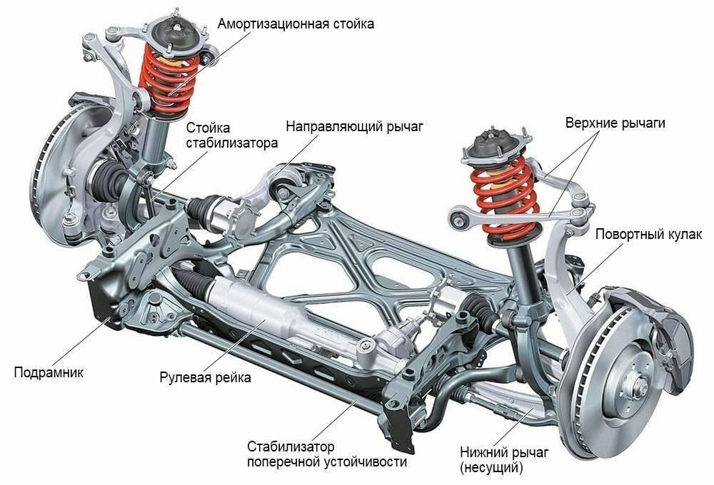 Ходовая часть: устройство,принцип работы,ремонт,диагностика