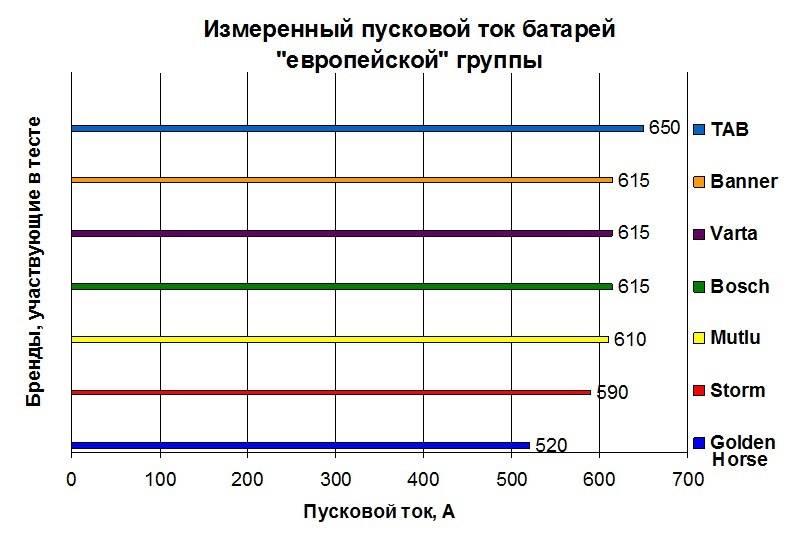 Пусковой ток аккумулятора автомобиля: таблица, что это значит, на что влияет, какой должен быть