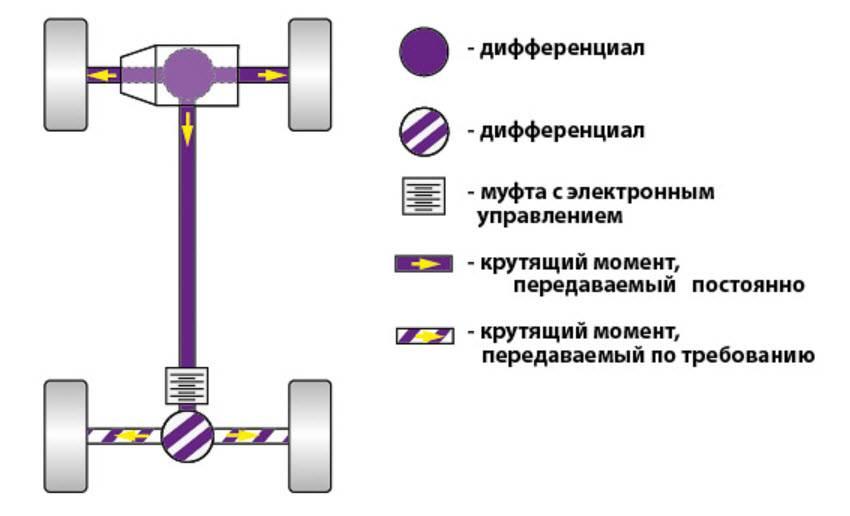 Как работает полный привод: плюсы, минусы, особенности устройства