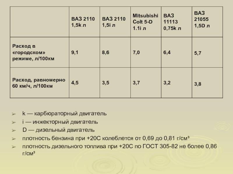 Плотность дизельного топлива в зависимости от температуры