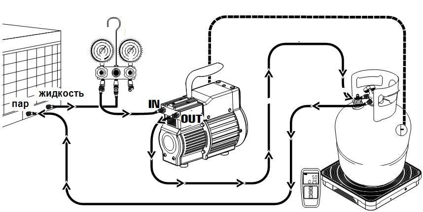 Дозаправка кондиционера своими руками: методы пополнения фреона
