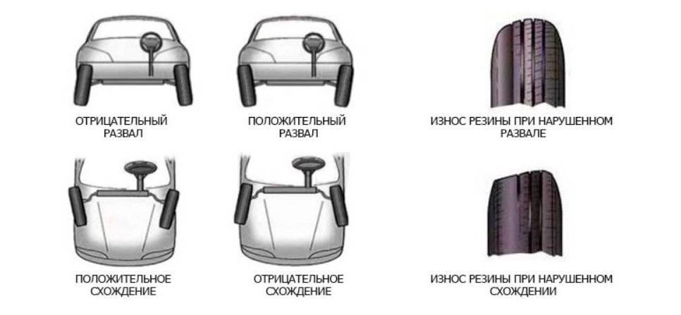 Углы установки колес автомобиля