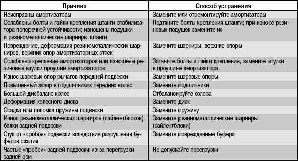 Таблица признаков и причин неисправности акпп