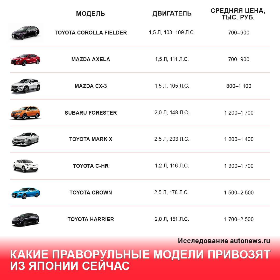 В Россию запретили ввозить праворульные автомобили